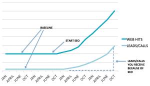 SEO graphs
