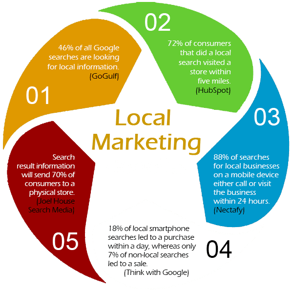 Benefits of Local Marketing