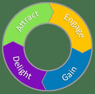 Inbound Marketing Customer Attraction and Retention