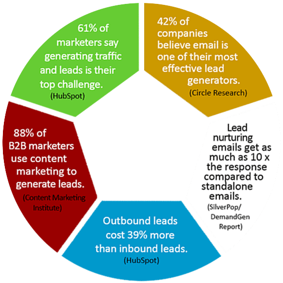 Lead Generation Company Statistics